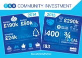 TSB-Community-Investment-Infographic-Thumb