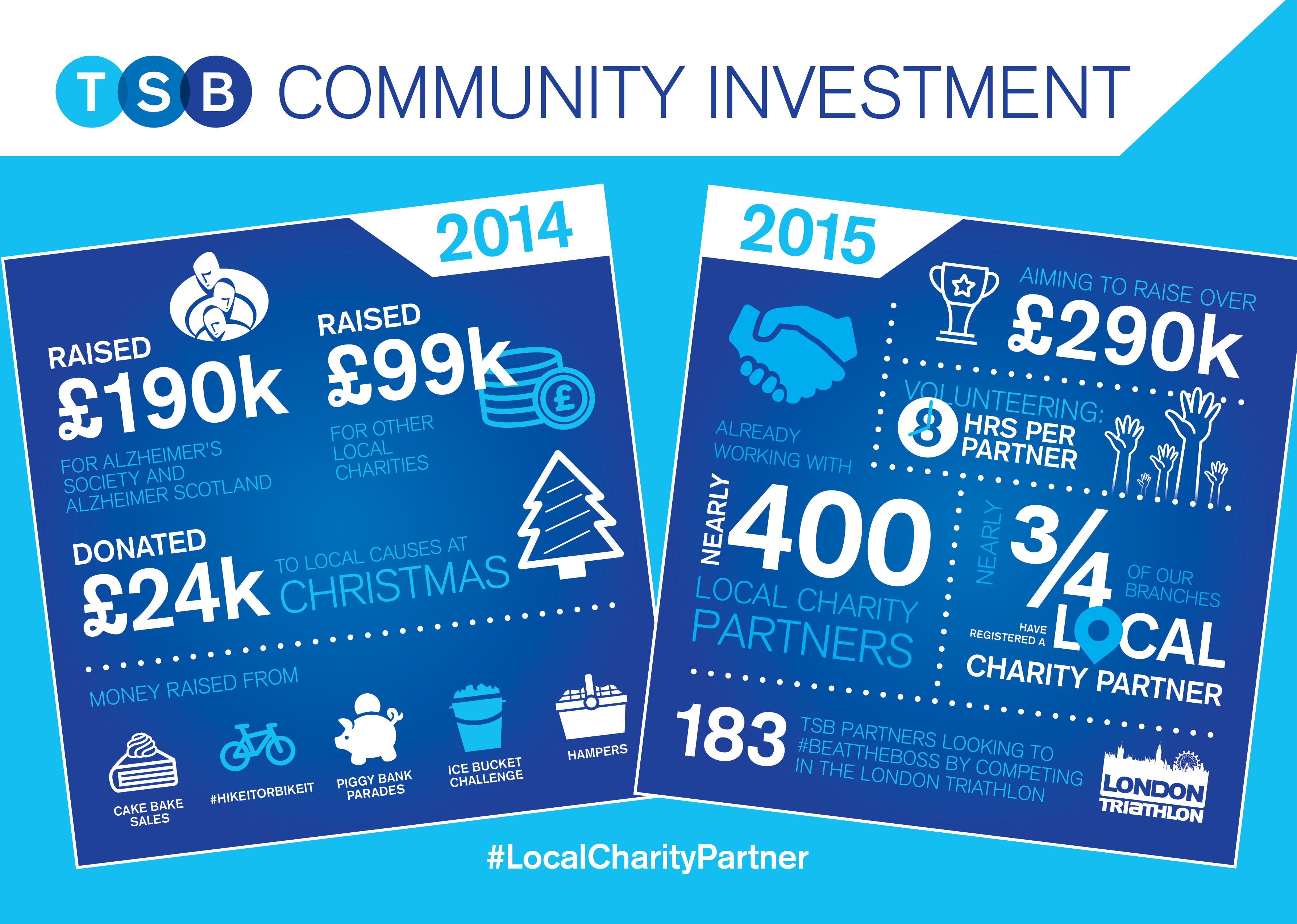 TSB-Community-Investment-Infographic